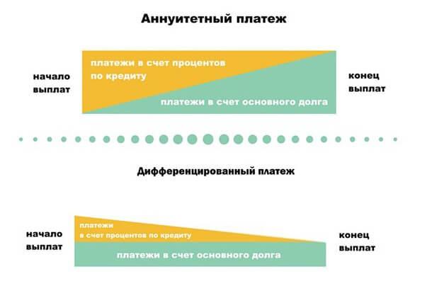 Ипотечный кредит дифференцированный платеж банк